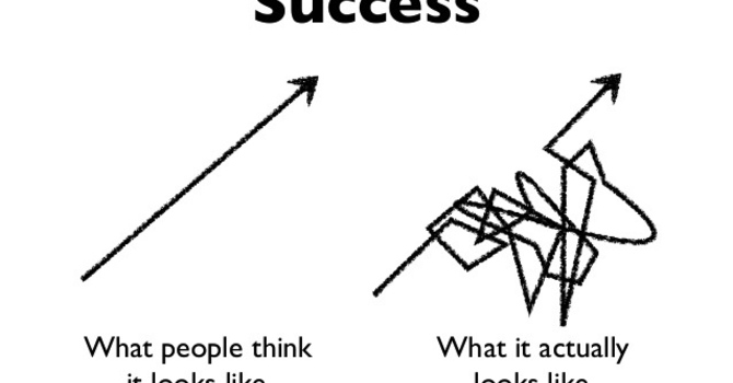 The Sweet, Sour and Squiggly Road To: Success image